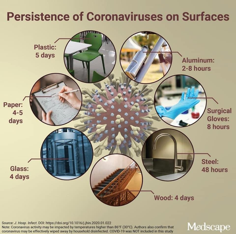فترة بقاء فيروس كورونا على سطح مختلف انواع المواد